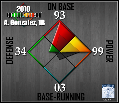 Batter-diamondview-1b-a-gonzalez_medium