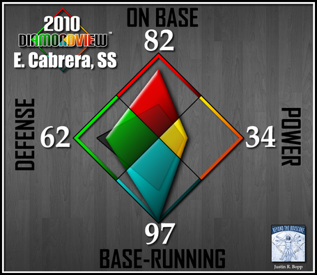 Batter-diamondview-ss-e-cabrera_medium