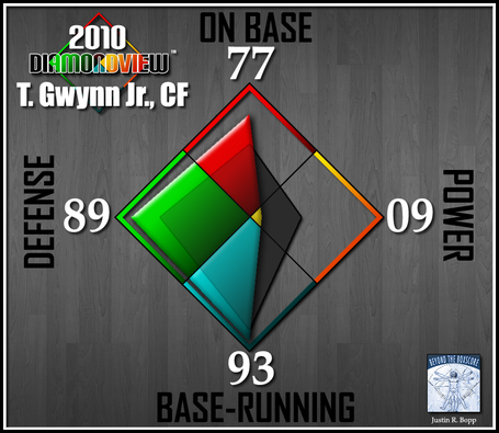 Batter-diamondview-cf-gwynjr_medium