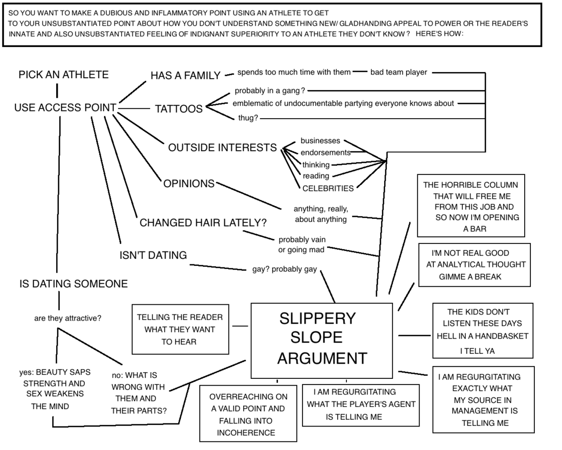 Flowchart the slippery slope of sports argument explained slipperyslopecolumnmedium nvjuhfo Image collections