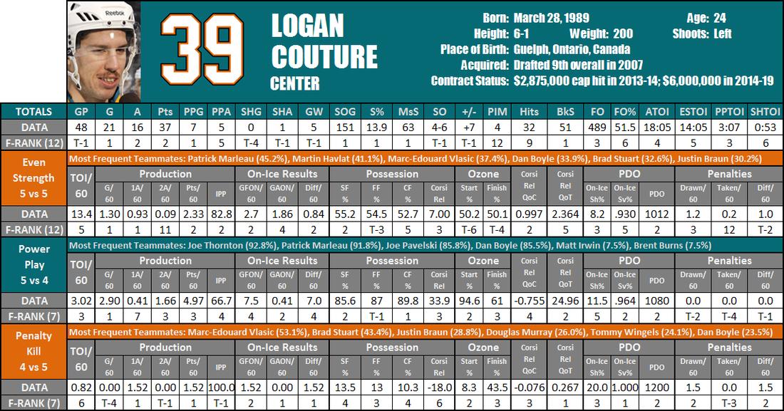 Logan_couture_player_card_medium