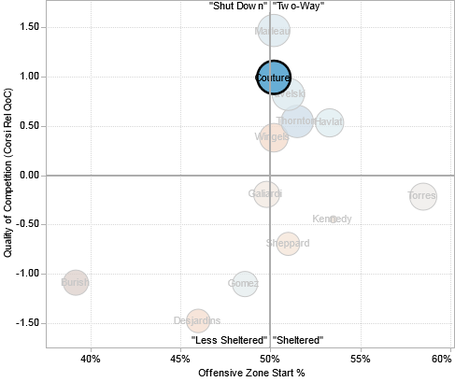 Logan_couture_usage_chart_medium