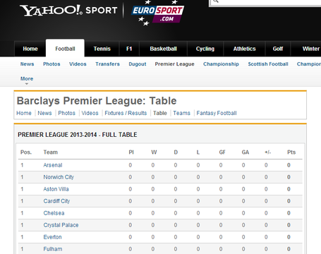 Yahoo_epl_table_medium