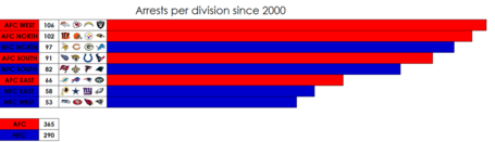 Arrests_per_division_since_2000_-_imgur_medium