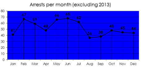 Arrests_per_month_since_2000__excluding_2013__-_imgur_medium