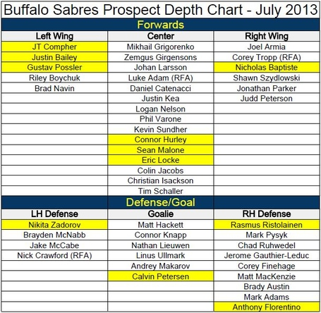 Prospect_depth_chart_medium