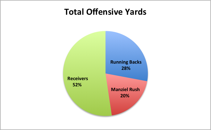 Total_offense_pie_chart
