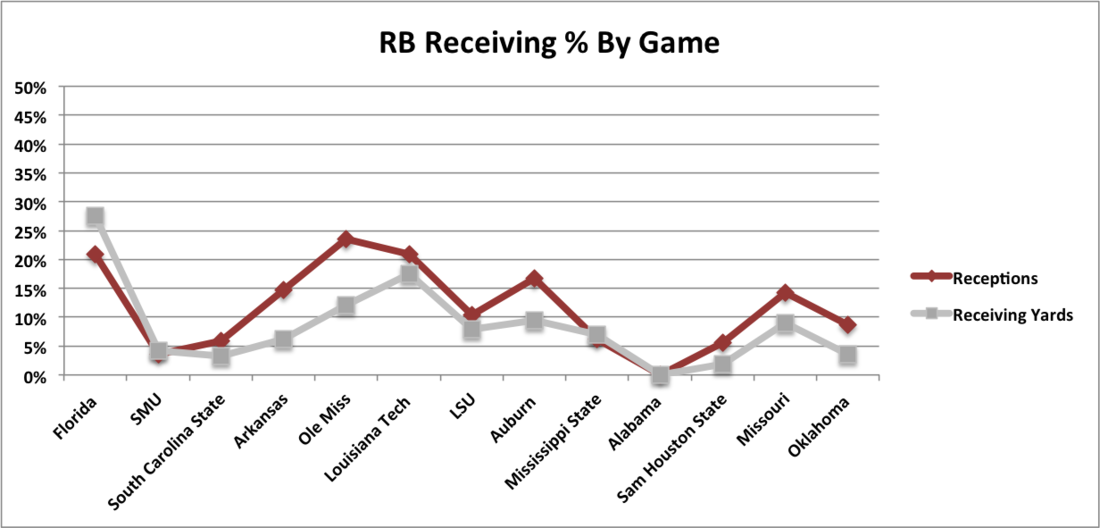Rb_receiving___by_game