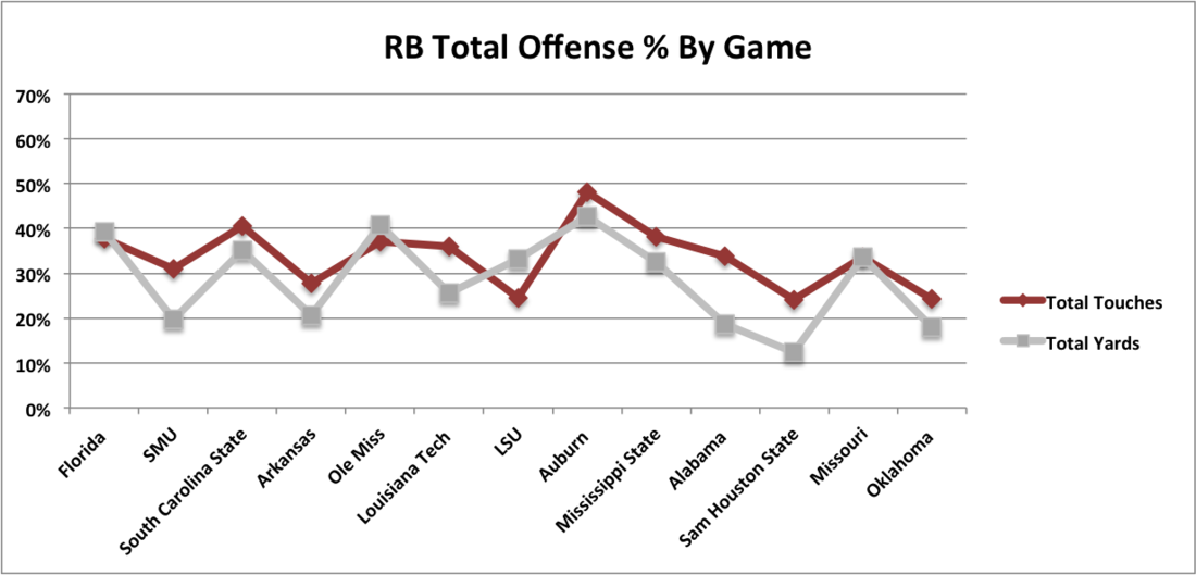 Rb_total_offense___by_game