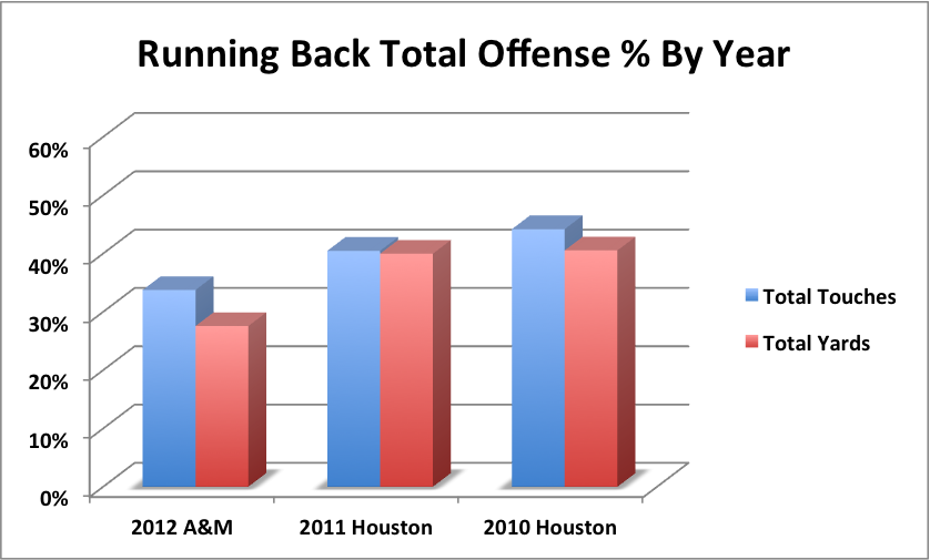 Total_offense_by_year