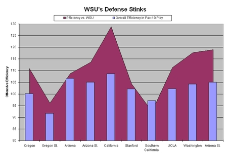 Wsu_s_defense_stinks_medium