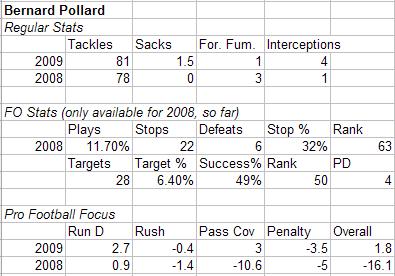 Pollard_medium