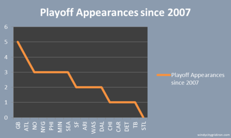 Playoff_appearances_since_2007_medium