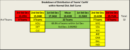 Std_dev_table_with_teams_medium