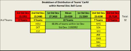 Std_dev_table_with_teams_medium