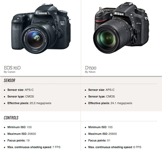 Spec Sheet: Canon EOS 70D takes on the DSLR competition - The Verge
