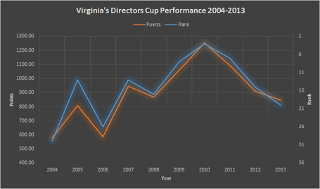 Directorscup-virginia_medium