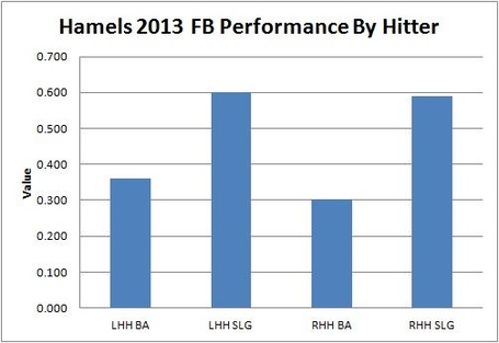 Hamels_2013_fb_performance_by_hitter_medium