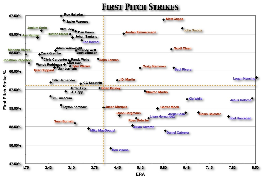 First Pitch Strikes - Federal Baseball