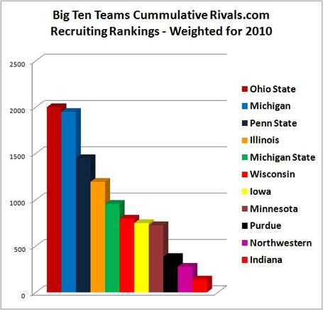 2010bigtenpredicted_medium