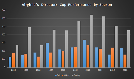 Directorscup-virginia-byseason_medium