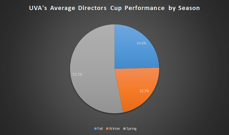Directorscup-virginia-byseason-average_medium
