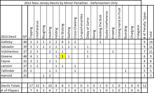 2013_devils_minor_penalties_defensemen