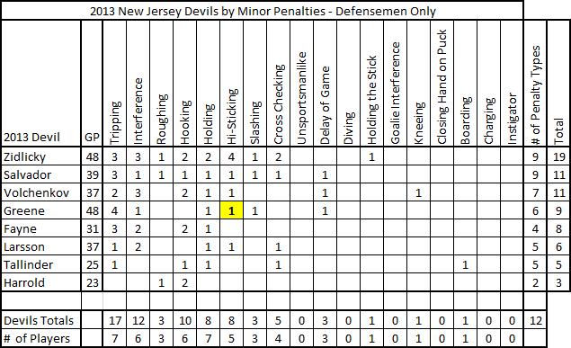 2013_devils_minor_penalties_defensemen