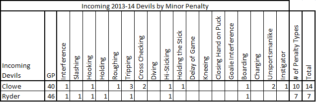 2013-14_incoming_devils_minor_penalties