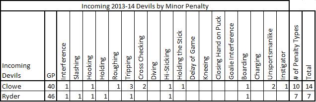 2013-14_incoming_devils_minor_penalties