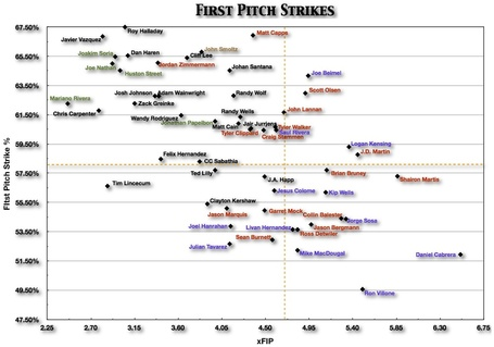 First_pitch_strikes_-_xfip_medium