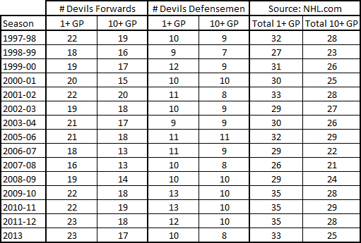 1997-2013_devils_depth_in_games