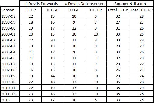 1997-2013_devils_depth_in_games