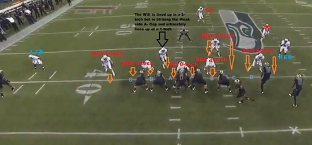 Defensive_formation__gaps_21_sankey_td_medium