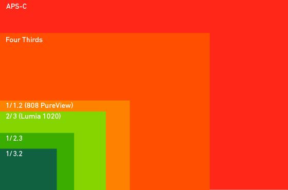 Theverge-lumia-1020-sensor-size-comparison