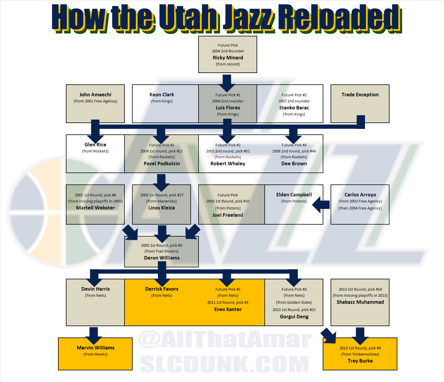 Jazz_rebuild_minard_to_favors_kanter_burke