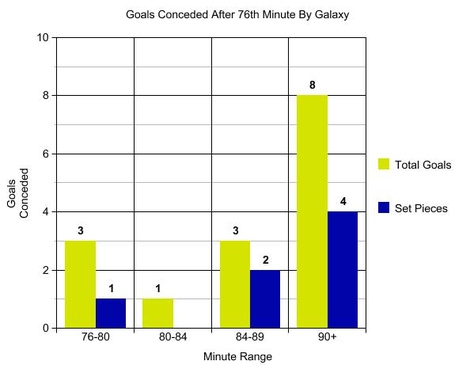 Galaxy_goals_conceded_after_76th_minute_medium