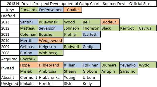 2013_devils_camp_list_breakdown