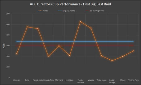 Directorscup-firstbigeastraid-average_medium