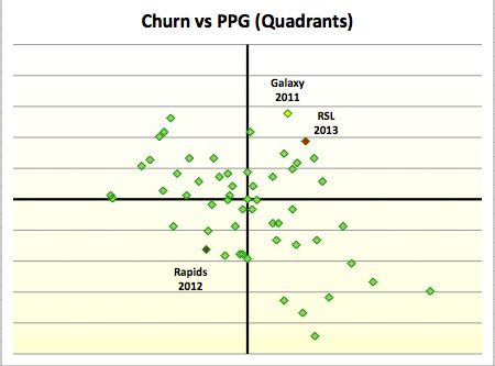 Churn - quadrants