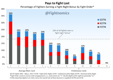 Fighter-bonuses-by-fight-order_medium