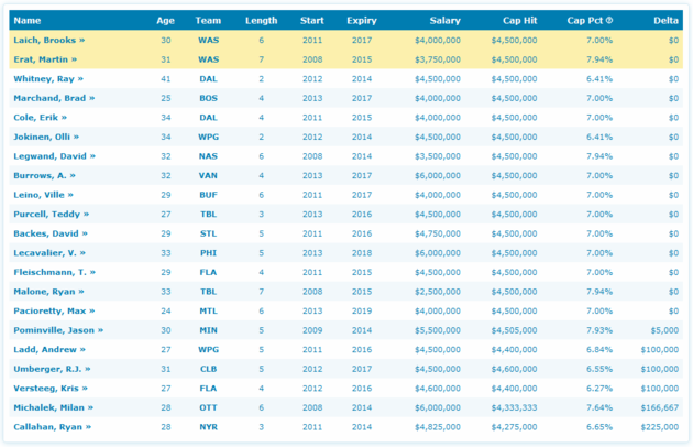 Laich_and_erat_cap_hit_comparables_large