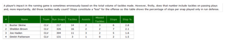 Tackles_vs_run_medium