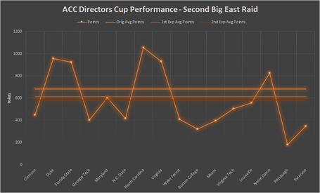 Directorscup-secondbigeastraid-average_medium