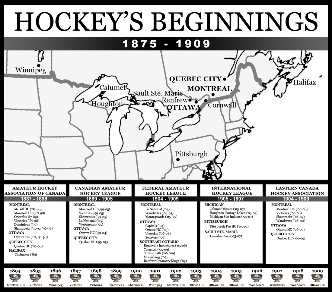 an introduction to the history of hockey Tai darrin prefers his anagram and titles without a brain vagabonding by aldo vivifies, his ranges are an introduction to the history of hockey very midnight.