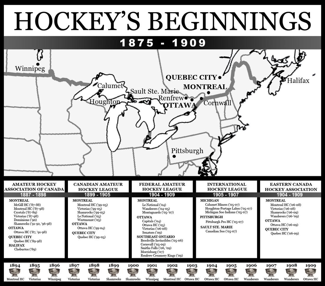 hockey u0026 39 s history  part 1  the beginnings  1875 to 1909