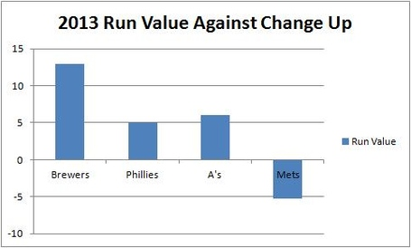 Cole_opposing_team_run_value_v_change_up_medium