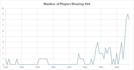 Players_wearing_66_medium