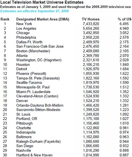 Nielsen-top-30-local-television-market-universe-estimates-2008-2009_medium