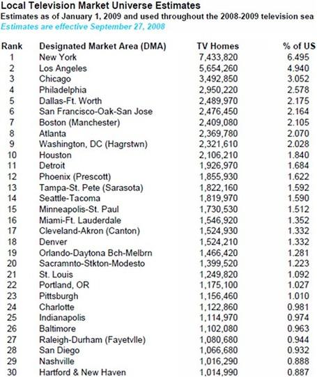 Nielsen-top-30-local-television-market-universe-estimates-2008-2009_medium